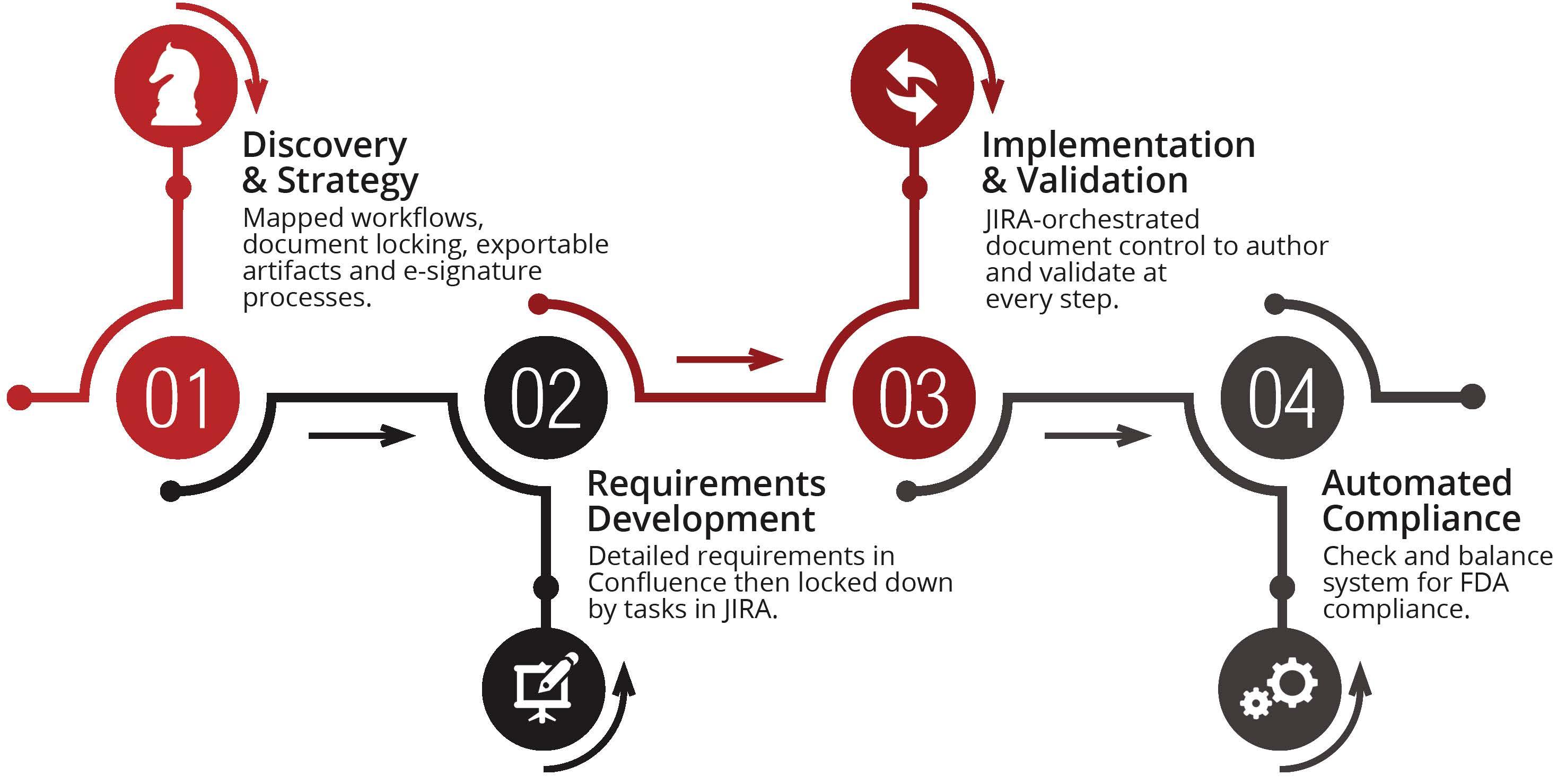 Isos technology fda compliance process
