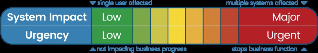 Isos-technology-jsd-priority-matrix